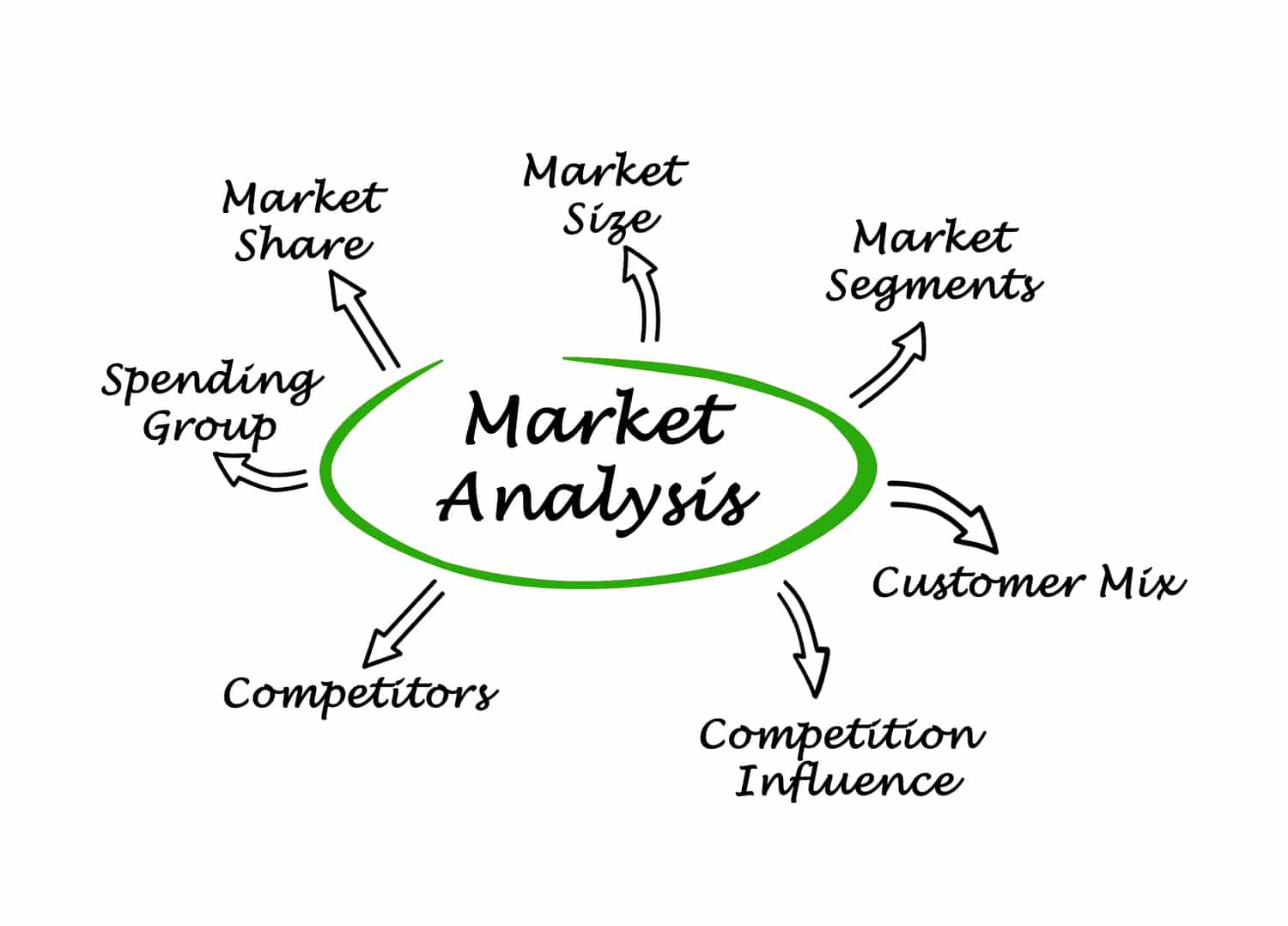 Best Tips on Market Analysis for Business Owners